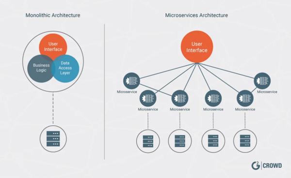 monolithic-vs-microservice-architecture