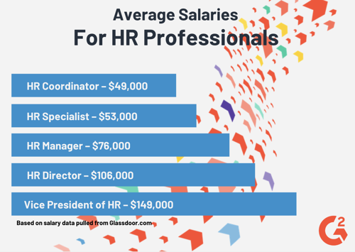 average hr salary
