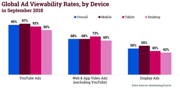 ad viewability stats