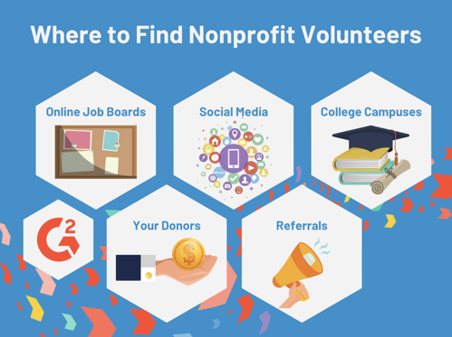 how to find volunteers
