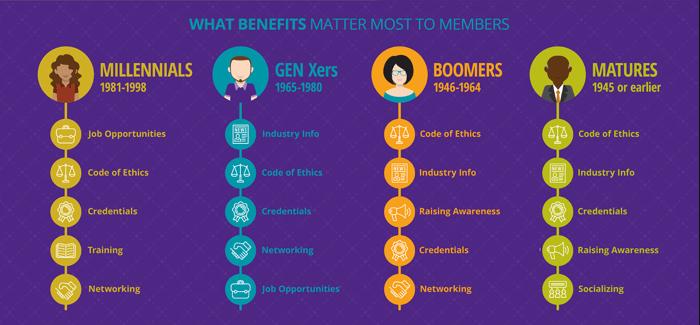 Nonprofit membership stats