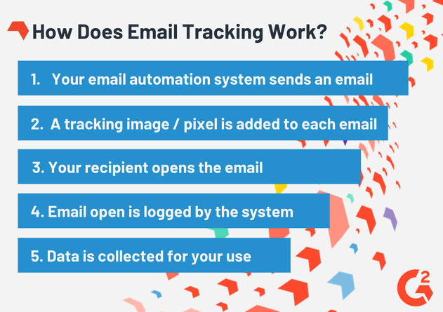 email tracking process