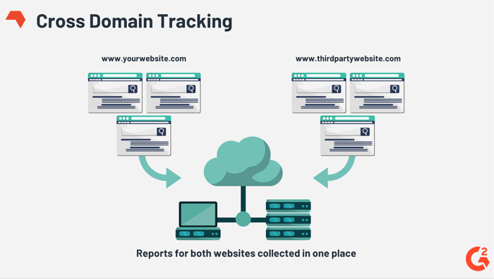 Cross domain tracking