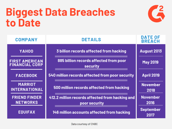 Biggest Data Breaches to Date