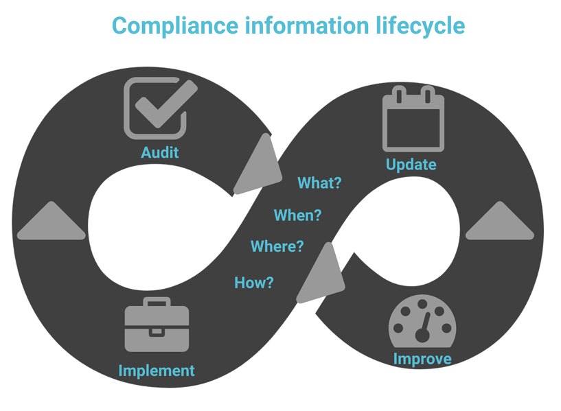 The lifecycle of compliance information