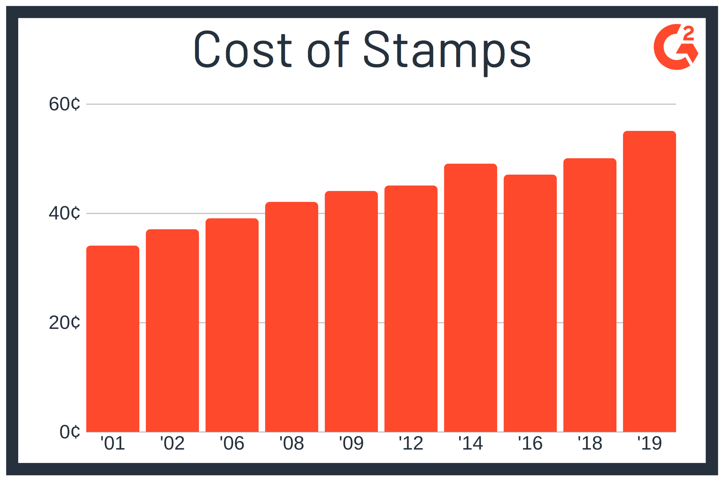 how much is a book of stamps?