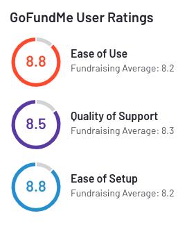 gofundme-user-ratings