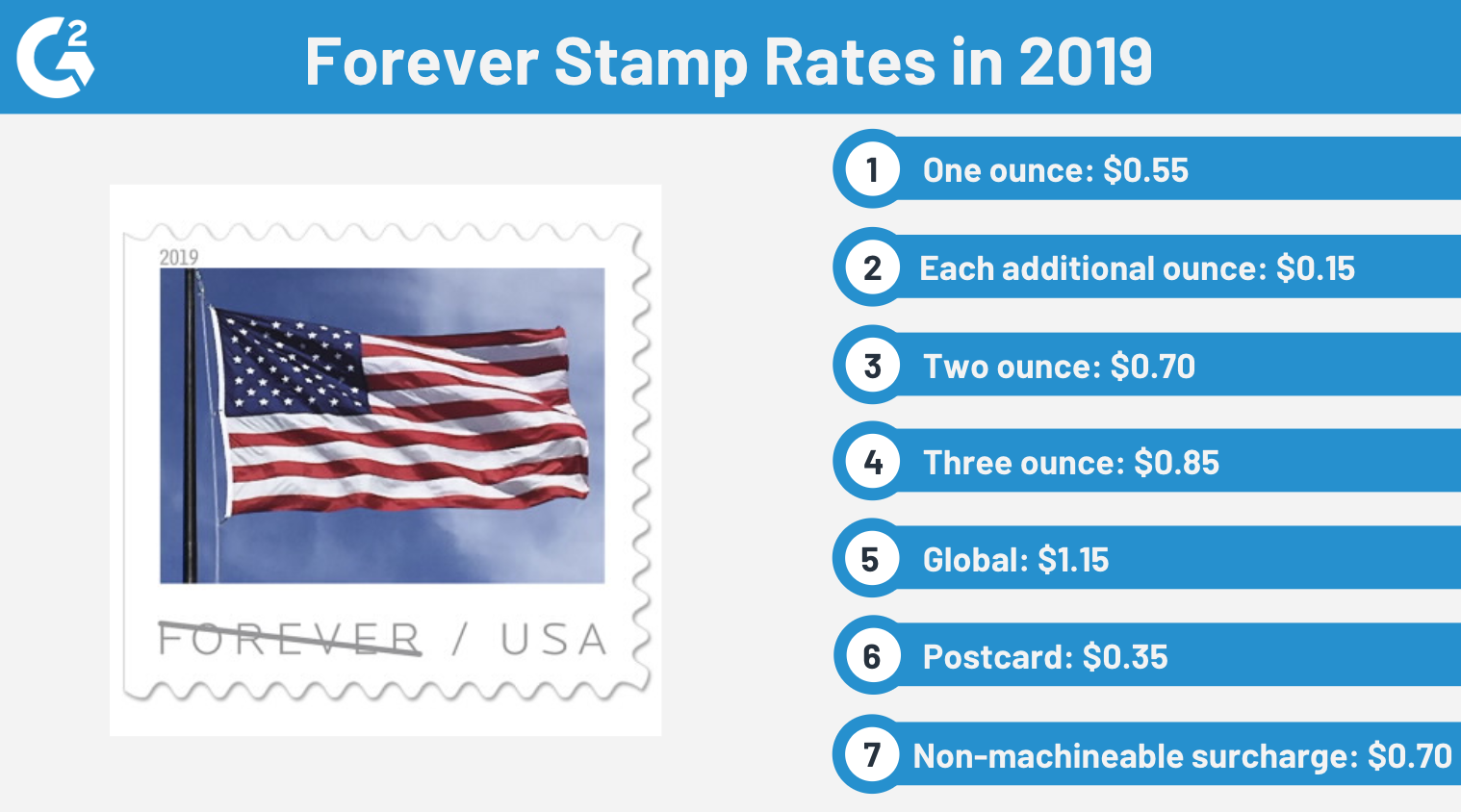 forever stamp rates