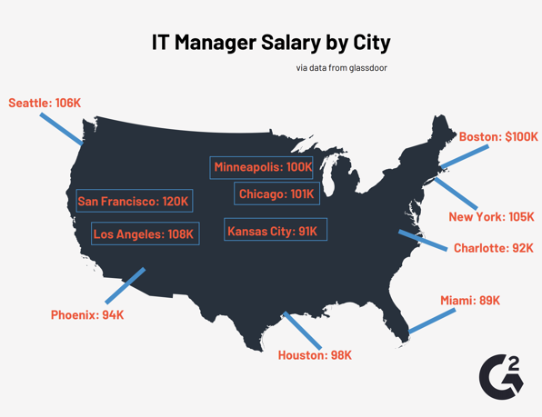 IT Manager Salary