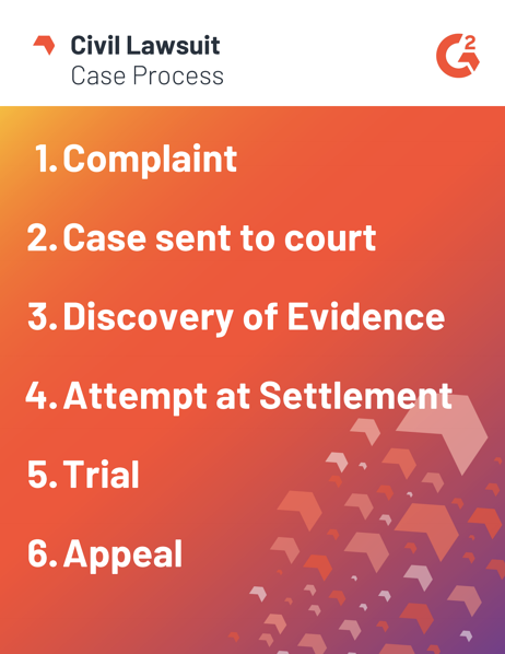 civil lawsuit process