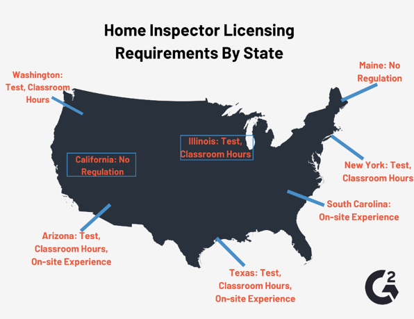 home inspector state requirements