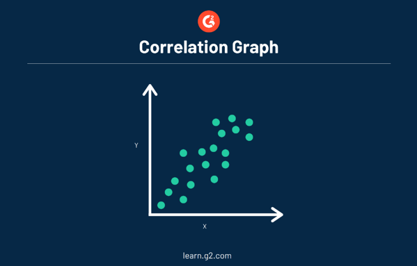 Example of Correlation Graph
