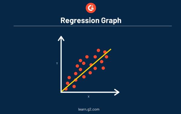 Example of Regression Graph