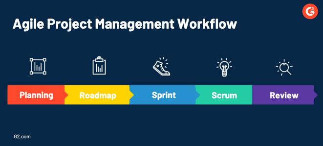 agile project management workflow