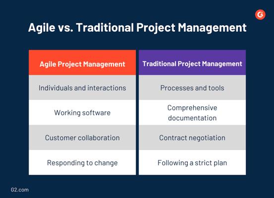 agile project management vs traditional project management
