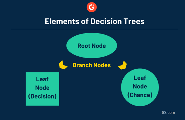 Elements of decision trees