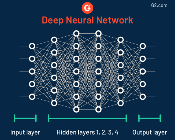 deep neural network example