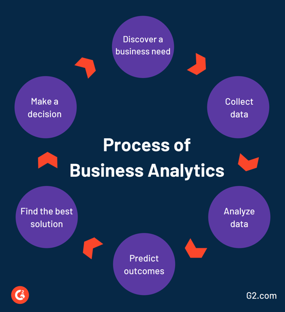 Process of business analytics