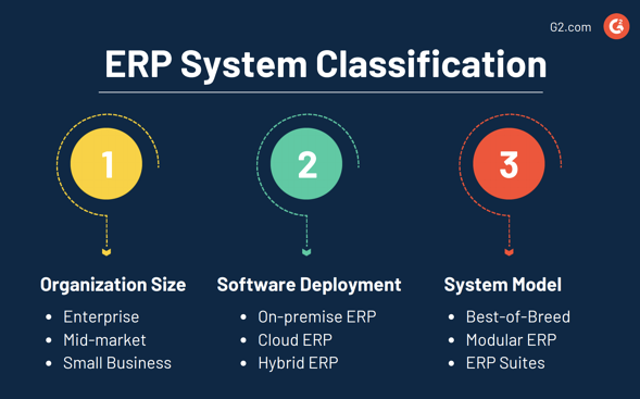 3 types of erp systems