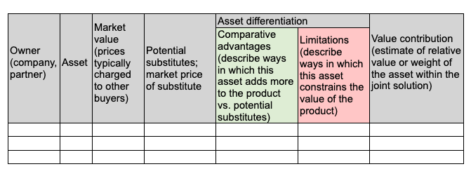 asset differentiation