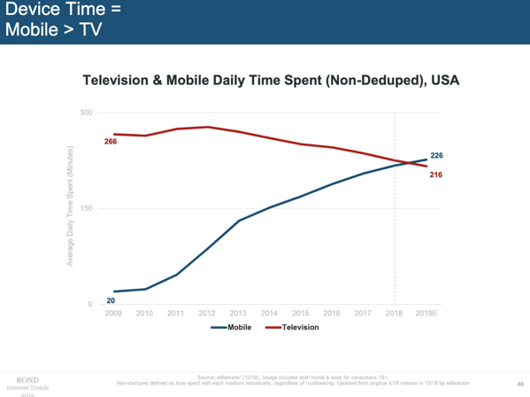 daily mobile screen time
