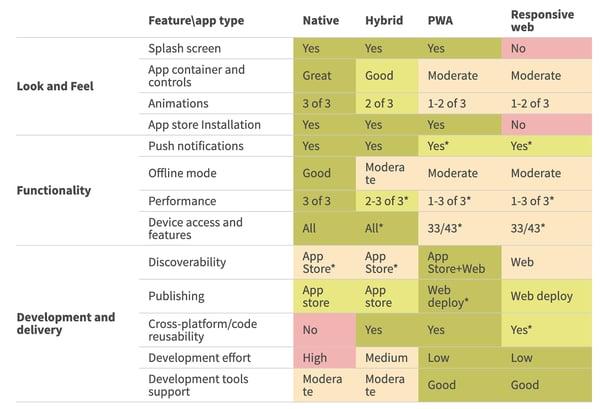 impact on pwa vs responsive web