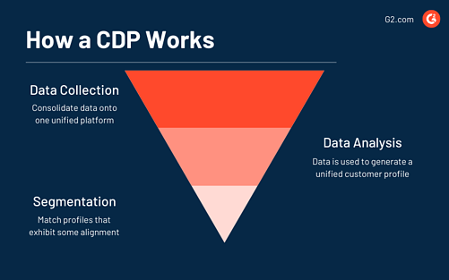 how cdp works