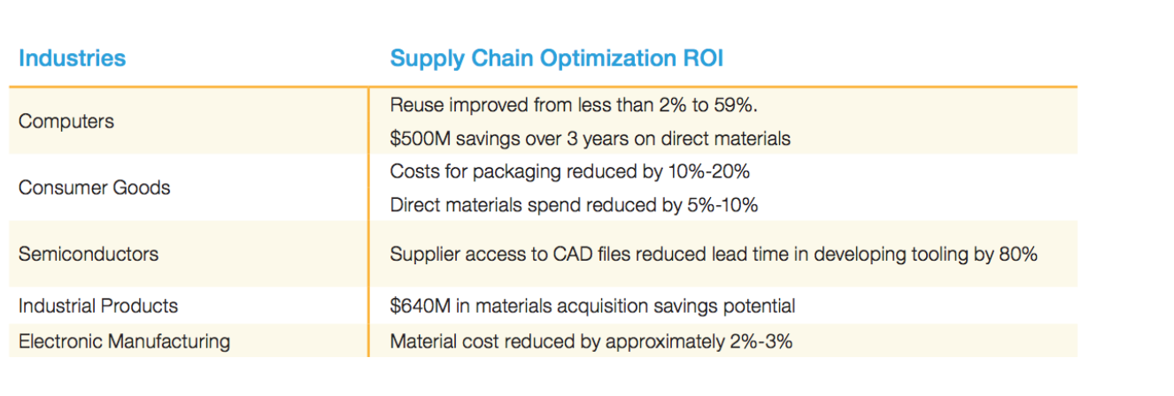 Supply chain ROI that could use PLM or product lifecycle management software