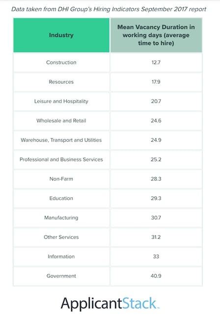 hiring timeline per industry