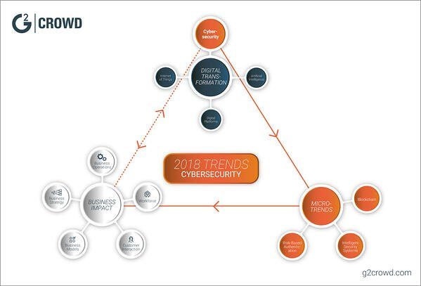 TRENDS_cybersecurity-cycle