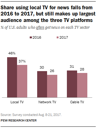 TV viewership comparison between 2016 and 2017