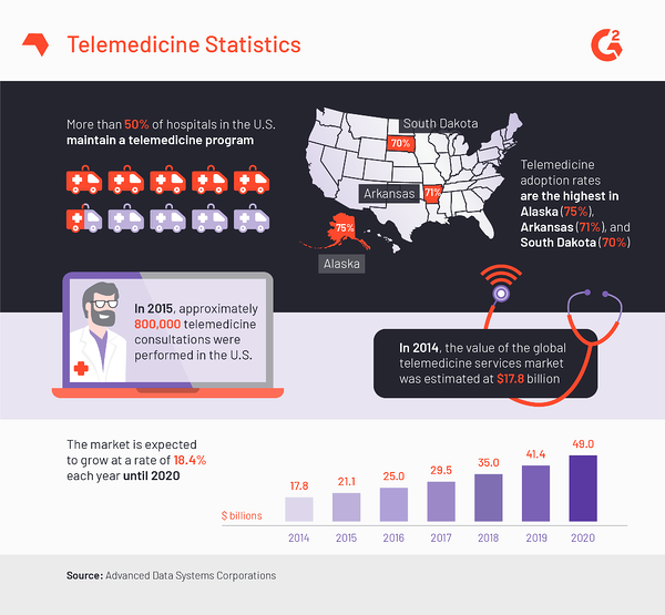 Telemedicine 101: Tracing Its History and Evolution From the 1920s