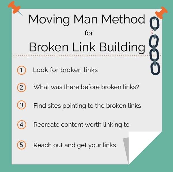 moving man method