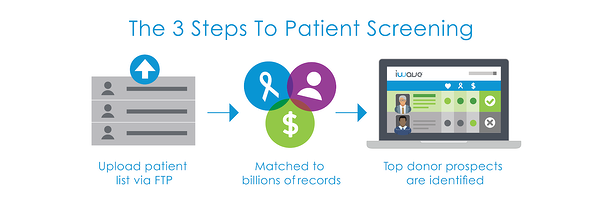 patient screening steps
