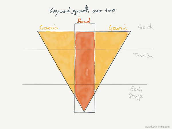 funnel for content