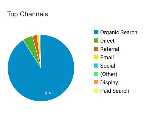 Top channels for website traffic