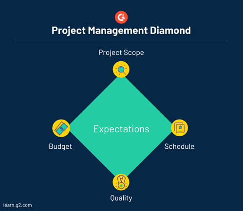 project management diamond