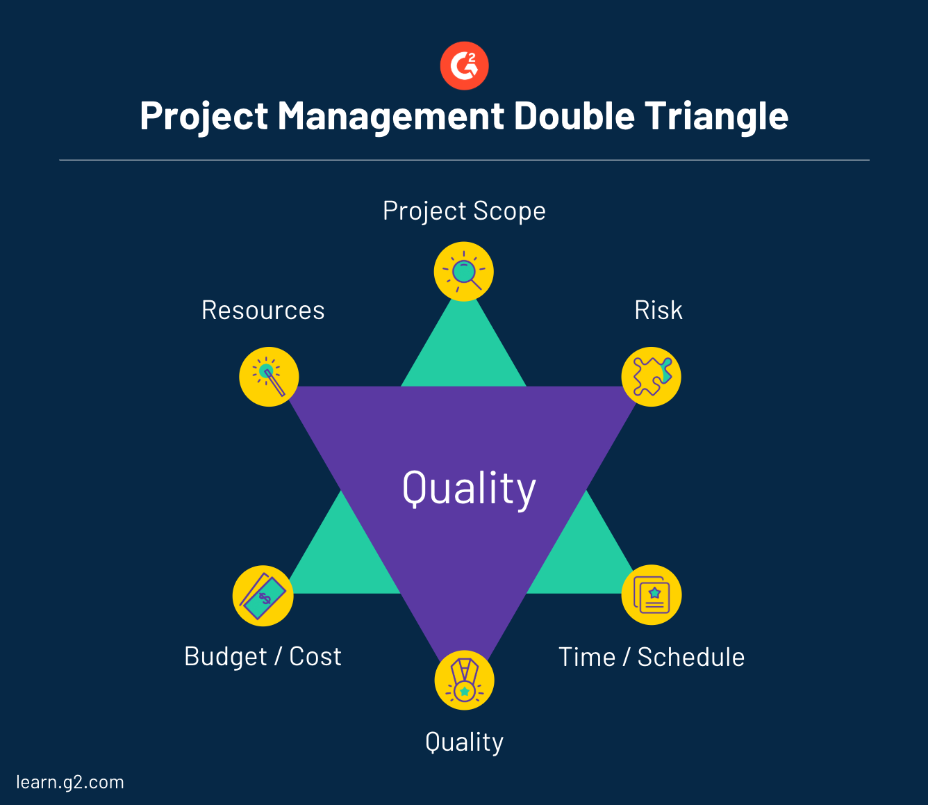 project management double triangle