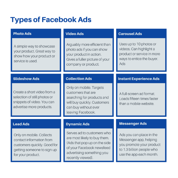chart that lists out the nine different types of facebook ads including: photo ads, video ads, carousel ads, slideshow ads, collection ads, instant experience ads, lead ads, dynamic ads, and messenger ads