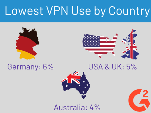 VPN use by country