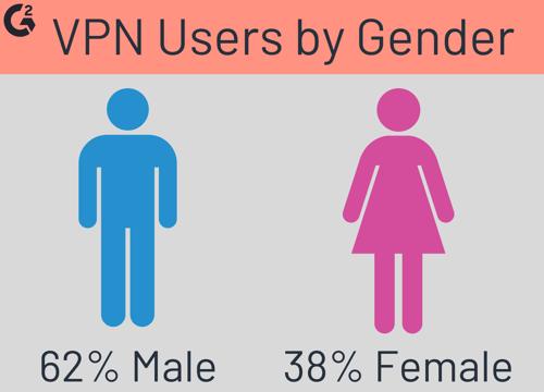 VPN users by Gender