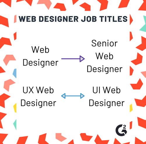 Web Designer Job Titles