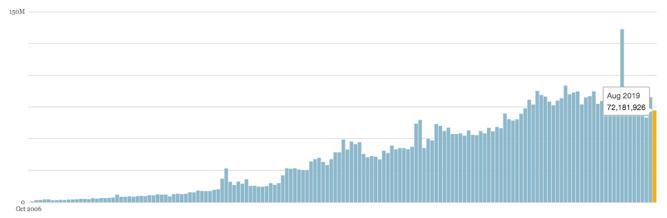 wordpress publication numbers