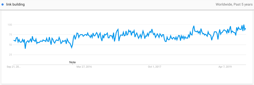 link building search query