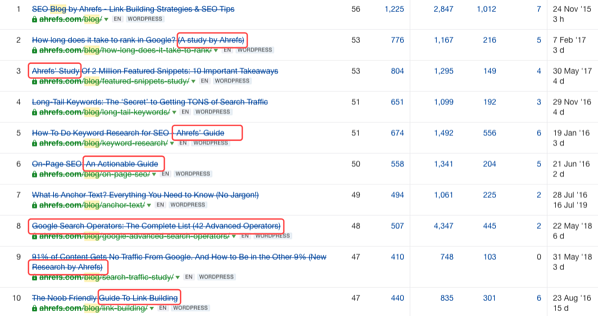 10 most linked blogs
