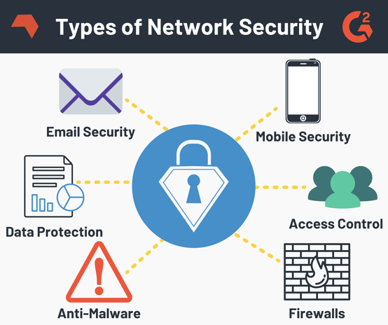 Types of Network Security