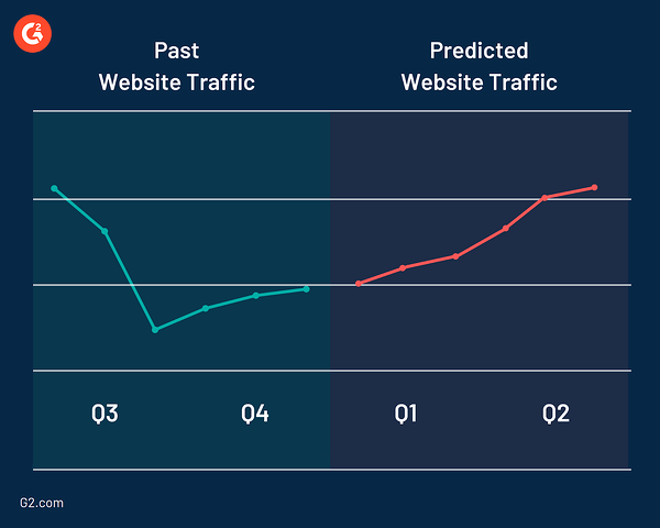 Predictive analytics and website traffic
