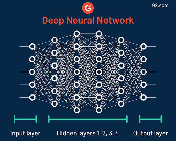 Neural networks in predictive analytics