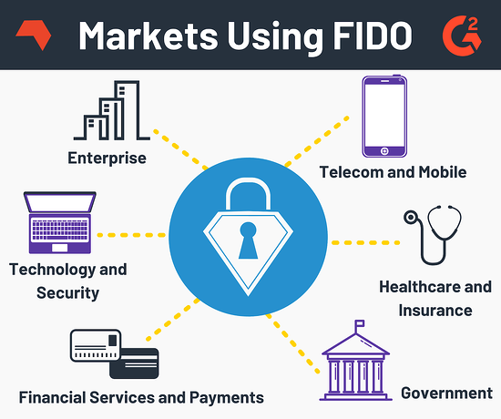 Markets Using FIDO