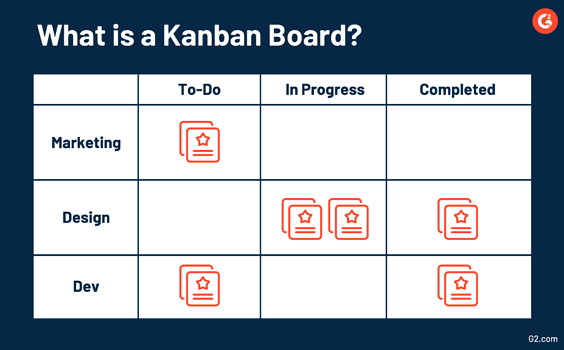How to use Kanban project management